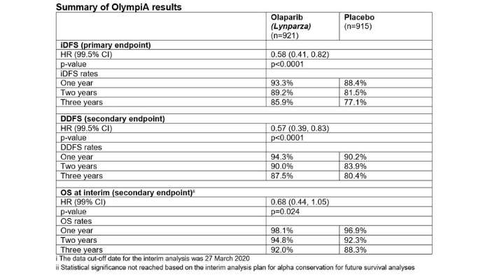 Summary of OlympiA results